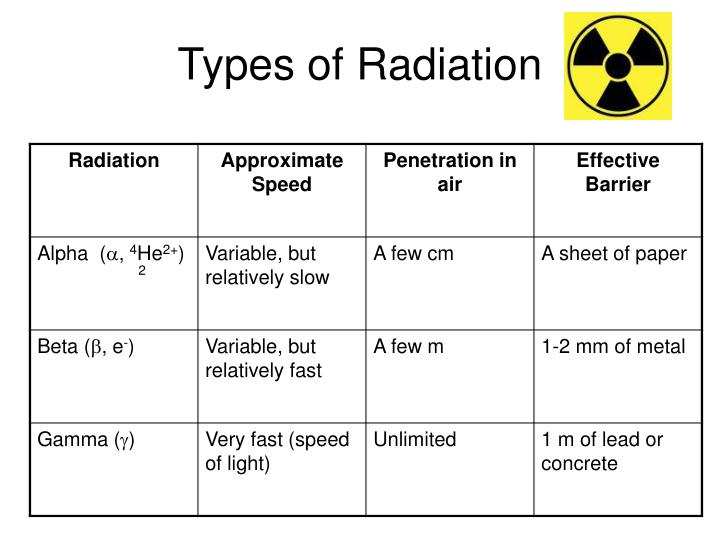 Types of Radiation