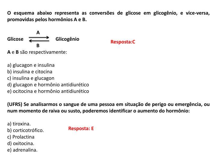 O esquema abaixo representa as conversões de glicose em glicogênio, e vice-versa, promovidas pelos hormônios A e B.