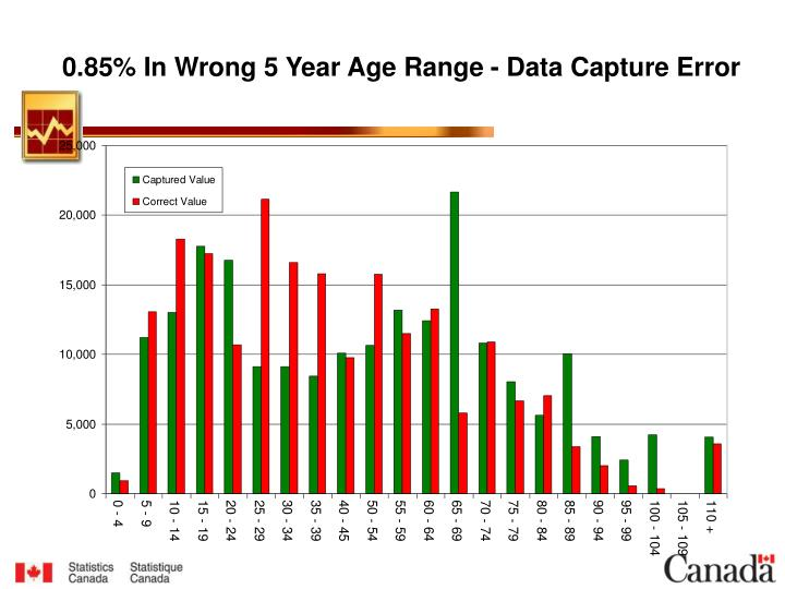 0.85% In Wrong 5 Year Age Range - Data Capture Error