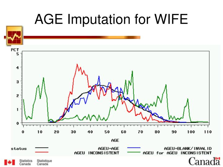 AGE Imputation for WIFE