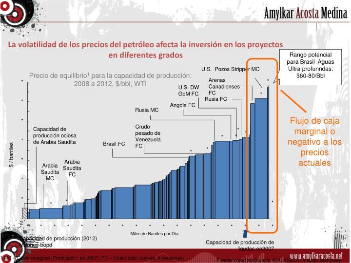 La volatilidad de los precios del petróleo afecta la inversión en los proyectos en diferentes grados