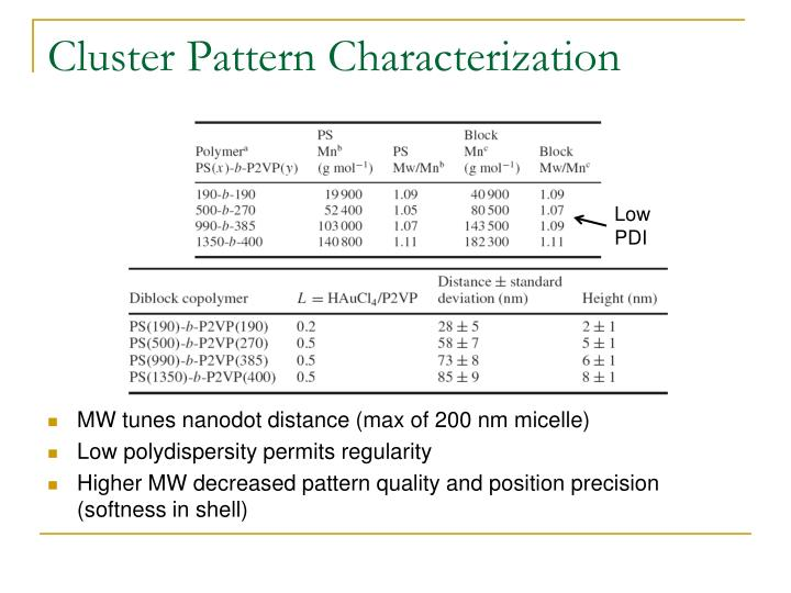 Cluster Pattern Characterization