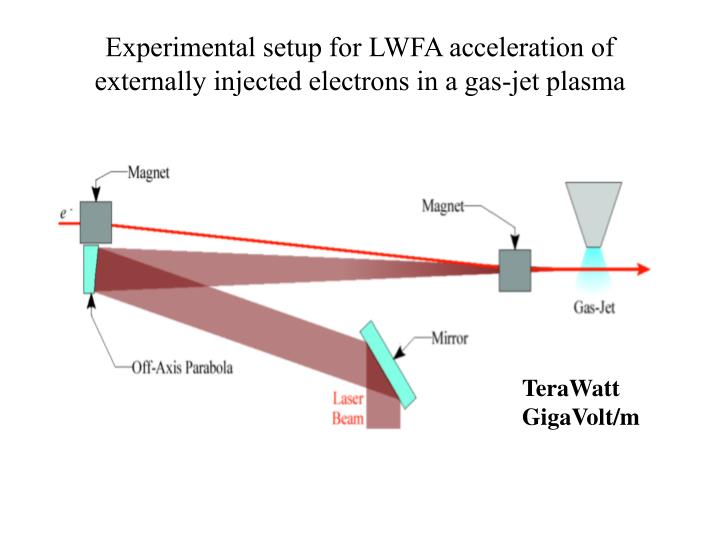 Experimental setup for LWFA acceleration of  externally injected electrons in a gas-jet plasma