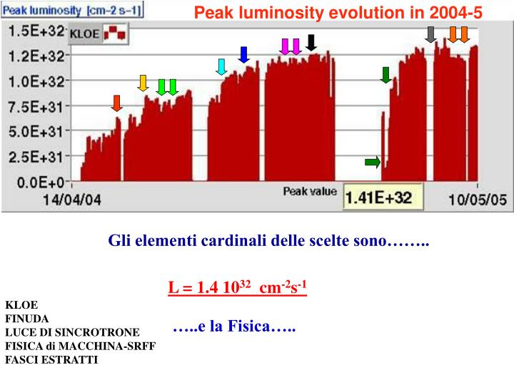 Peak luminosity evolution in 2004-5