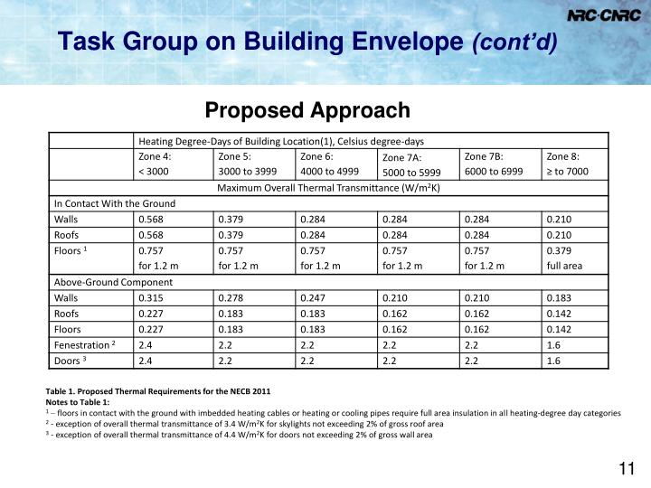 Task Group on Building Envelope