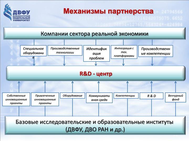 Механизмы партнерства
