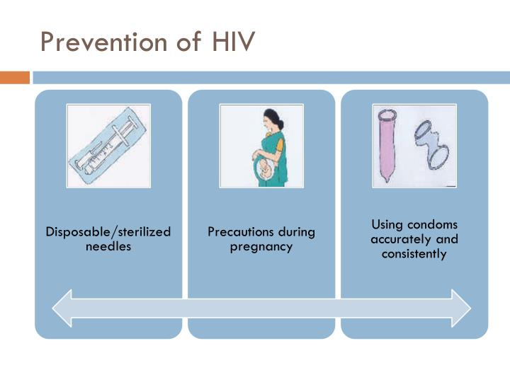 Prevention of HIV