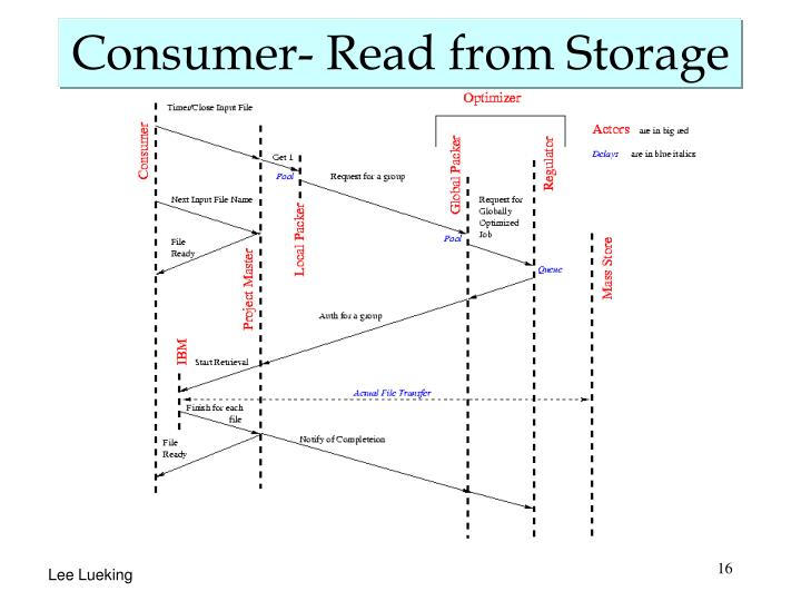 Consumer- Read from Storage