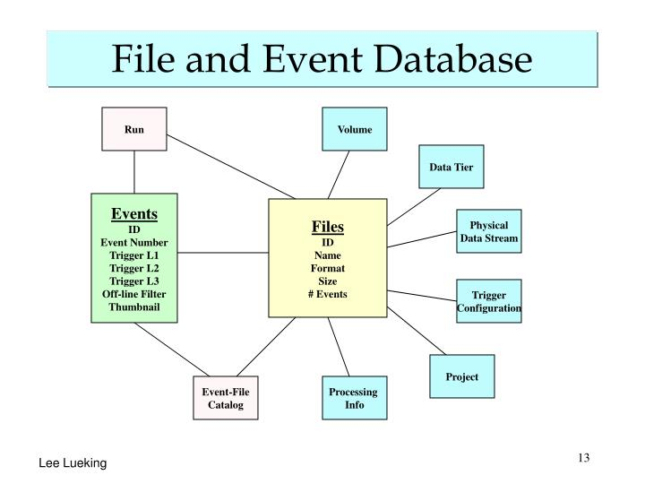 File and Event Database