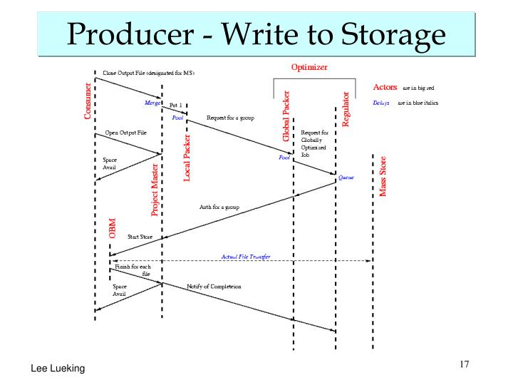 Producer - Write to Storage
