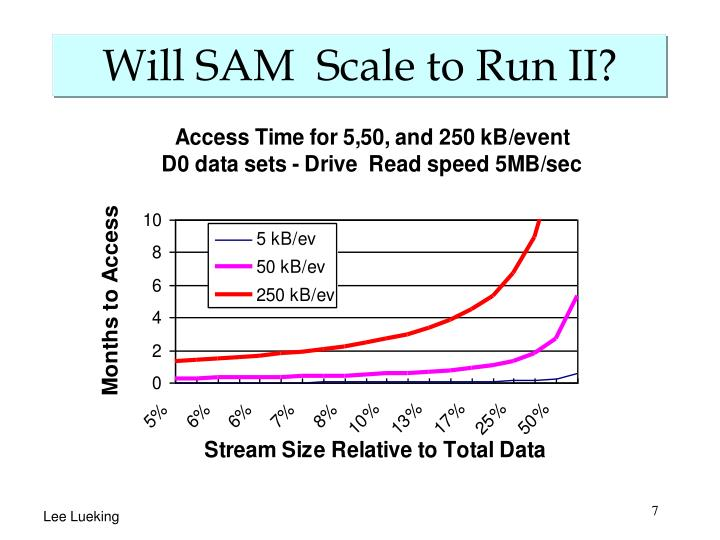 Will SAM  Scale to Run II?
