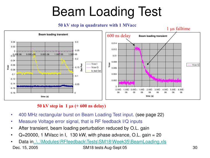 Beam Loading Test