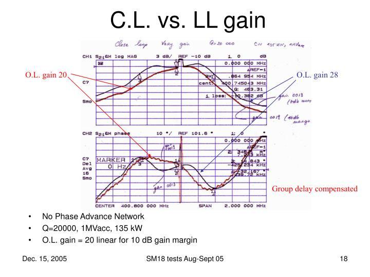 C.L. vs. LL gain