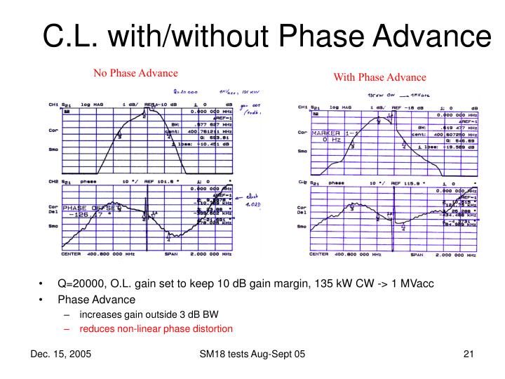 C.L. with/without Phase Advance