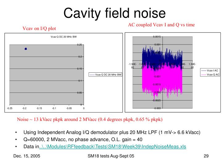 Cavity field noise