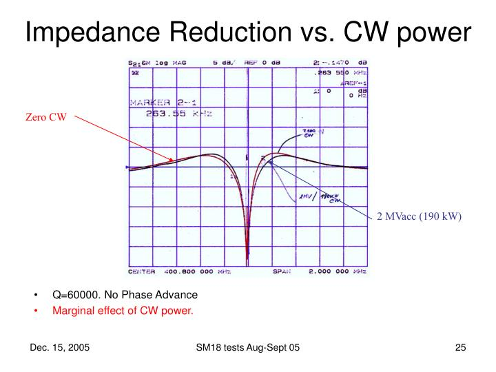 Impedance Reduction vs. CW power