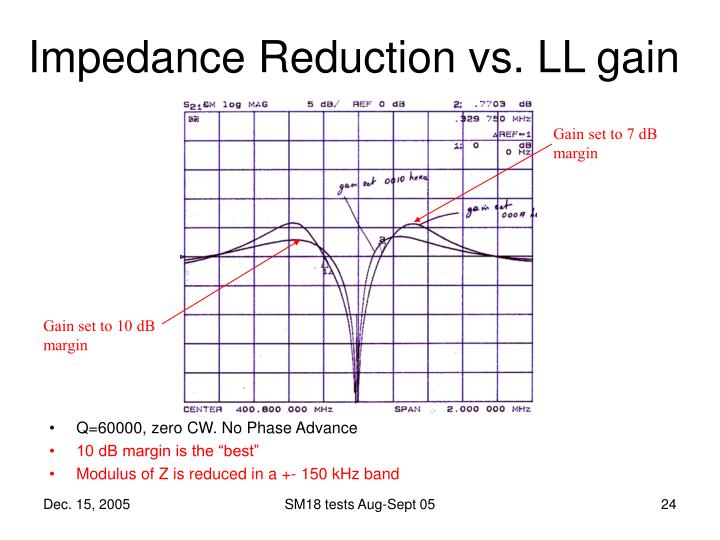 Impedance Reduction vs. LL gain