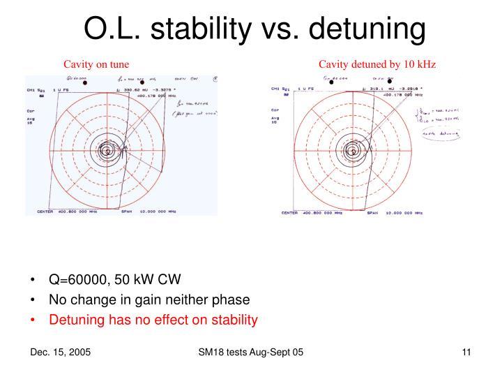 O.L. stability vs. detuning