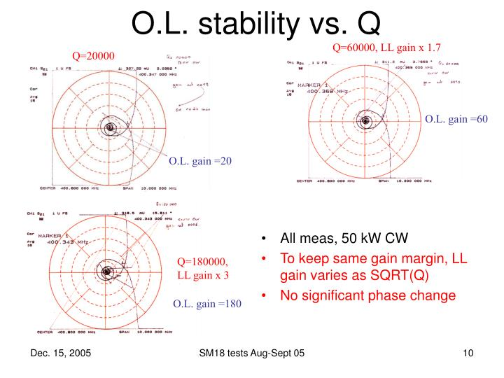 O.L. stability vs. Q