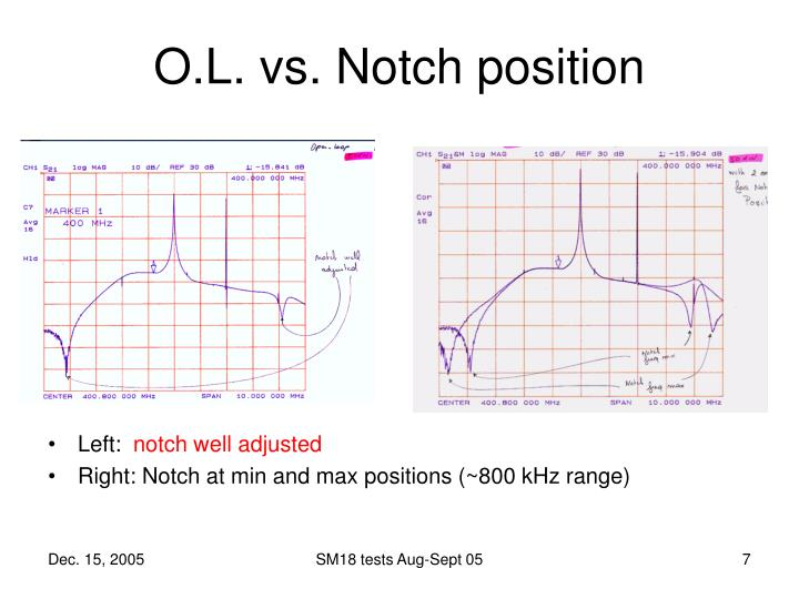 O.L. vs. Notch position