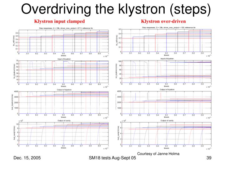 Overdriving the klystron (steps)
