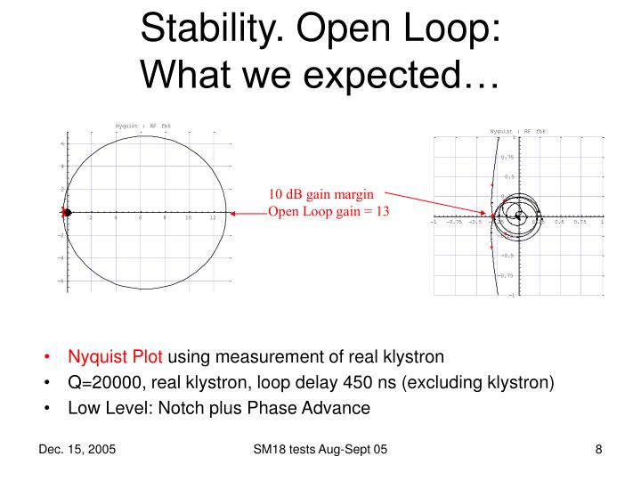 Stability. Open Loop: