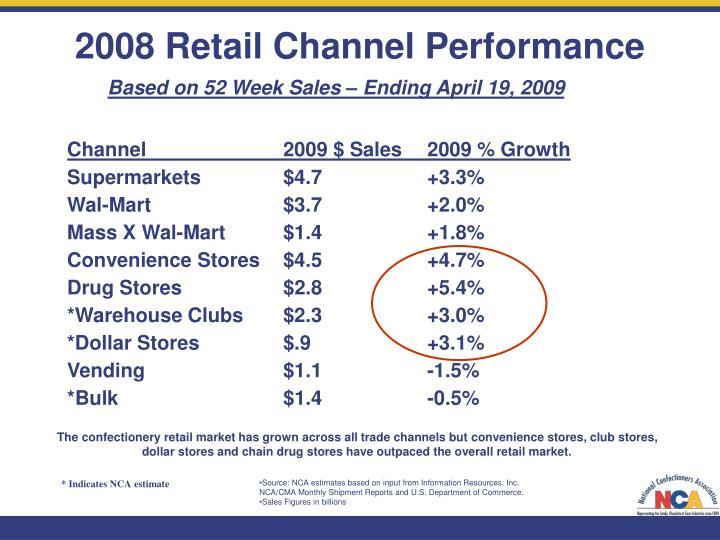 2008 Retail Channel Performance