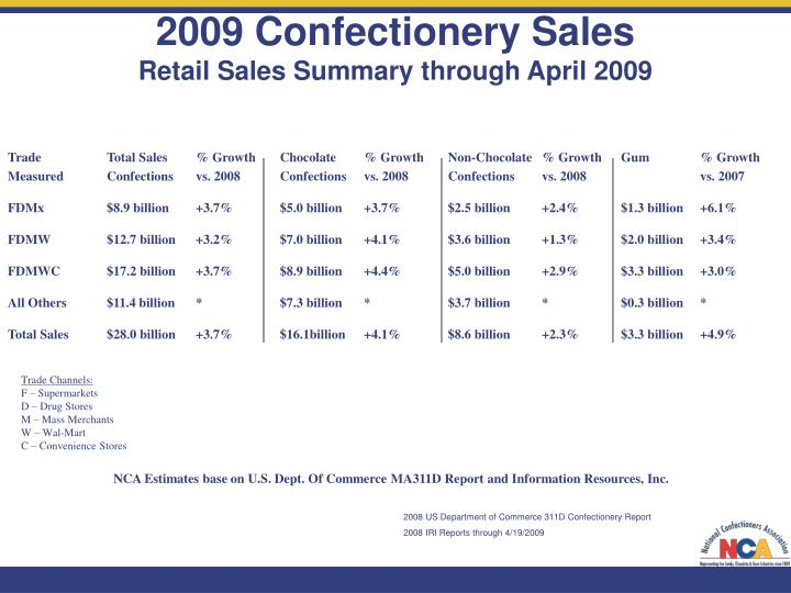 2009 Confectionery Sales