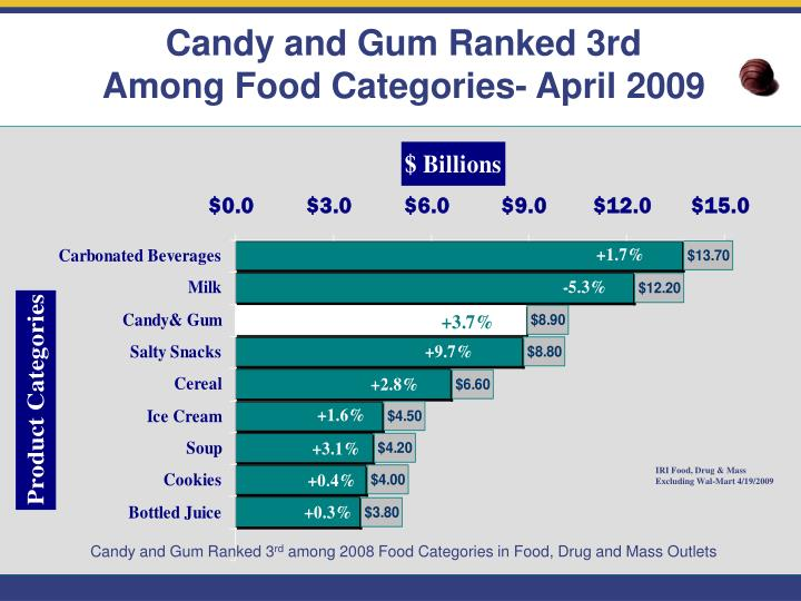 Candy and Gum Ranked 3rd