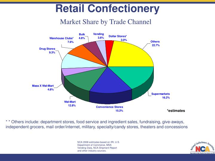 Retail Confectionery