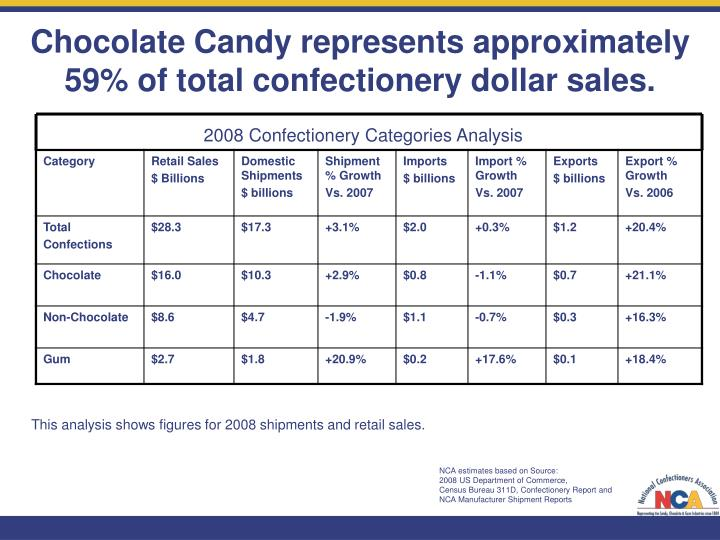 Chocolate Candy represents approximately