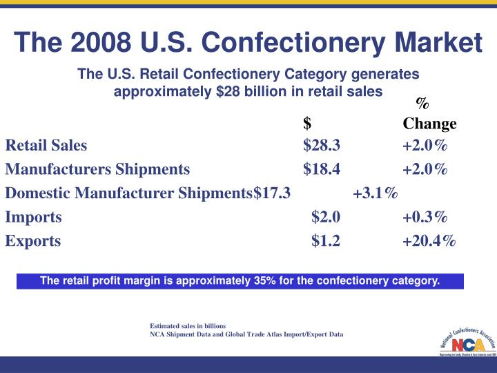 The 2008 U.S. Confectionery Market