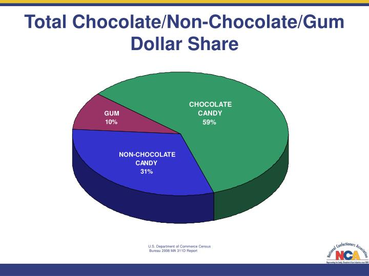 Total Chocolate/Non-Chocolate/Gum Dollar Share