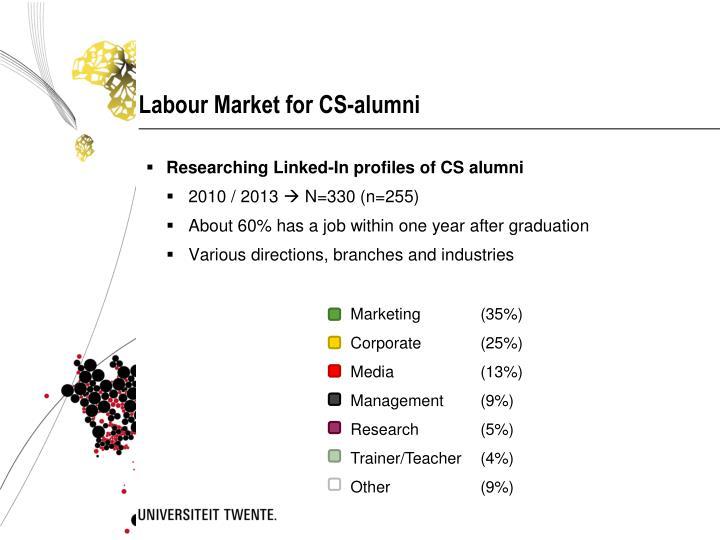 Labour Market for CS-alumni