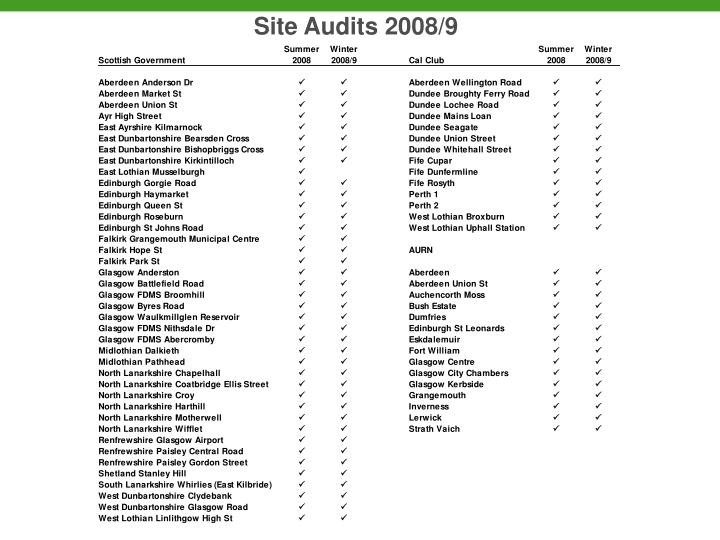 Site Audits 2008/9