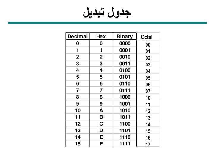 جدول تبديل