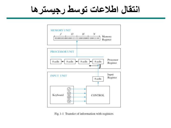 انتقال اطلاعات توسط رجيسترها