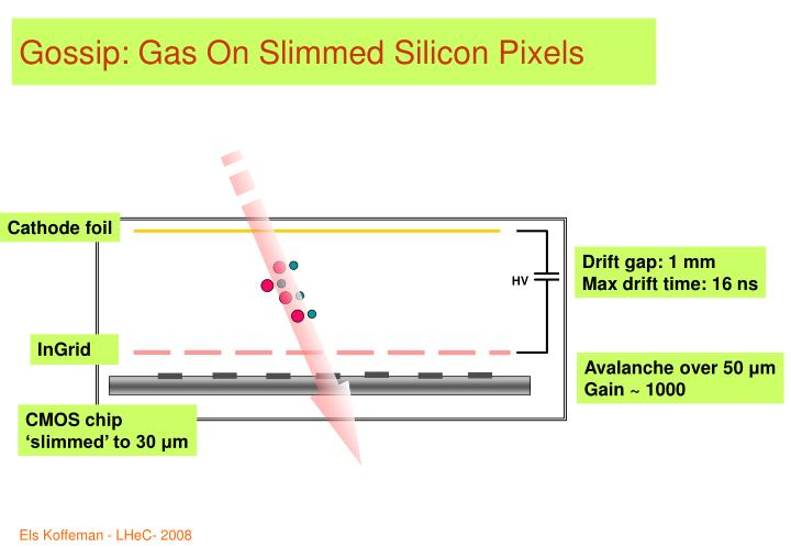 Gossip: Gas On Slimmed Silicon Pixels