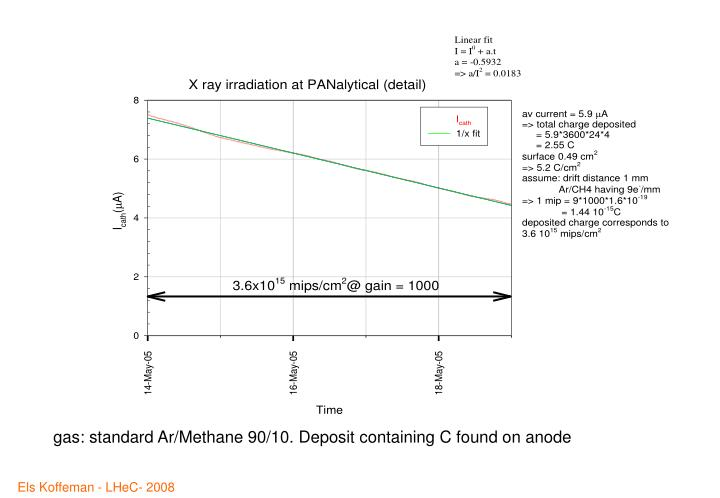gas: standard Ar/Methane 90/10. Deposit containing C found on anode