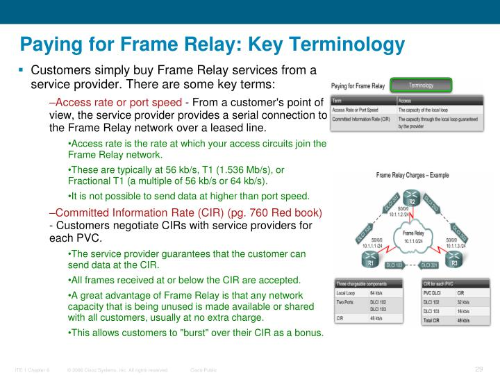Paying for Frame Relay: