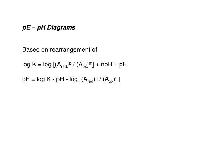 pE – pH Diagrams