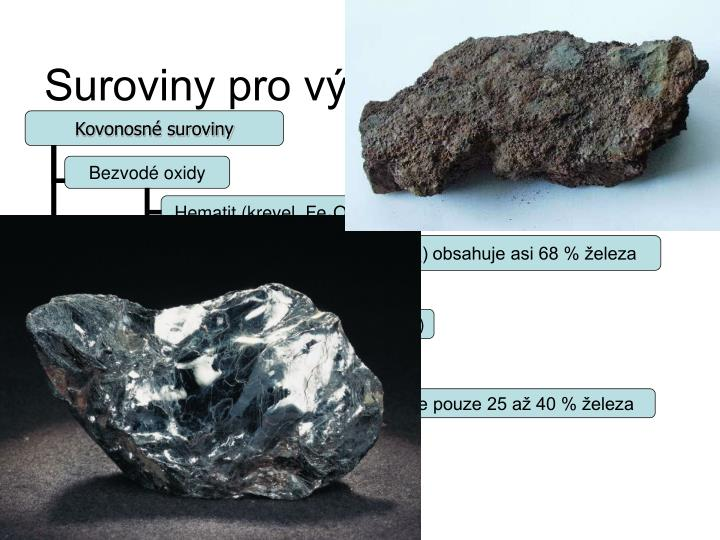 Suroviny pro výrobu slitin železa