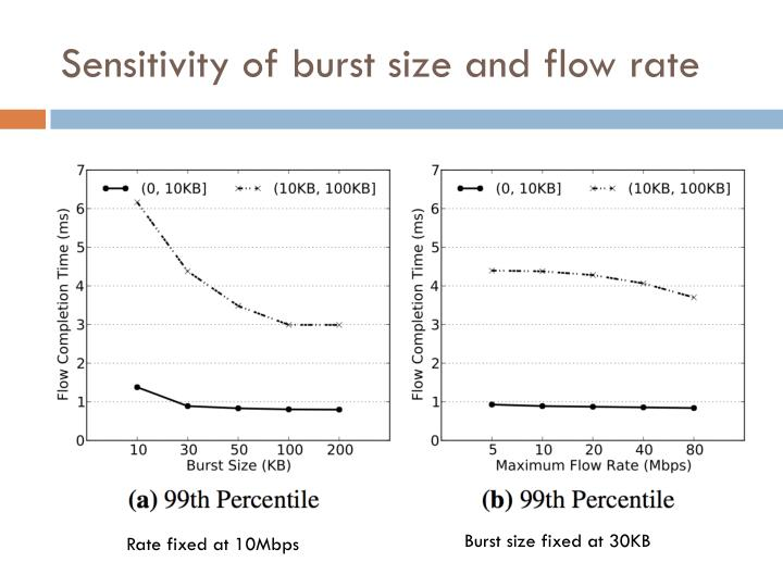 Sensitivity of burst size and flow rate