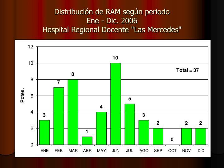 Distribución de RAM según periodo