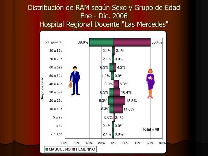 Distribución de RAM según Sexo y Grupo de Edad
