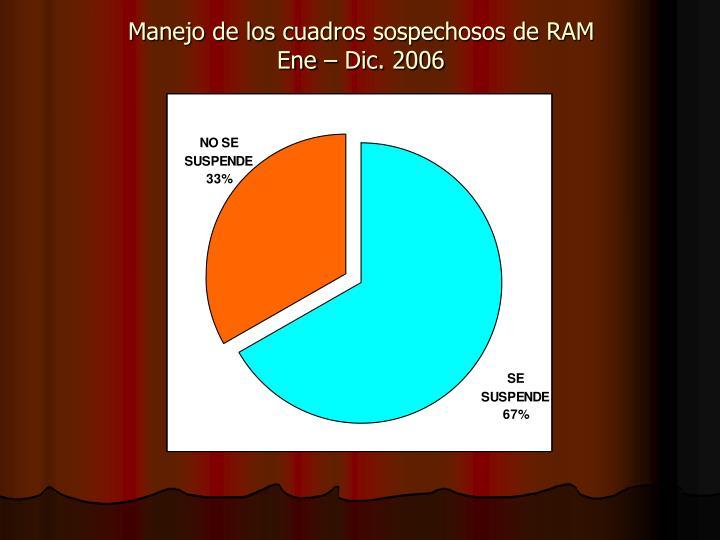 Manejo de los cuadros sospechosos de RAM