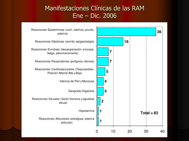 Manifestaciones Clínicas de las RAM