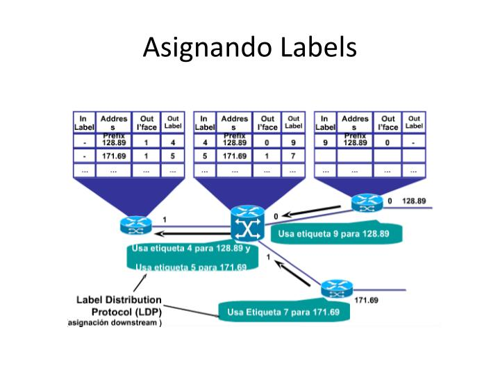 Asignando Labels