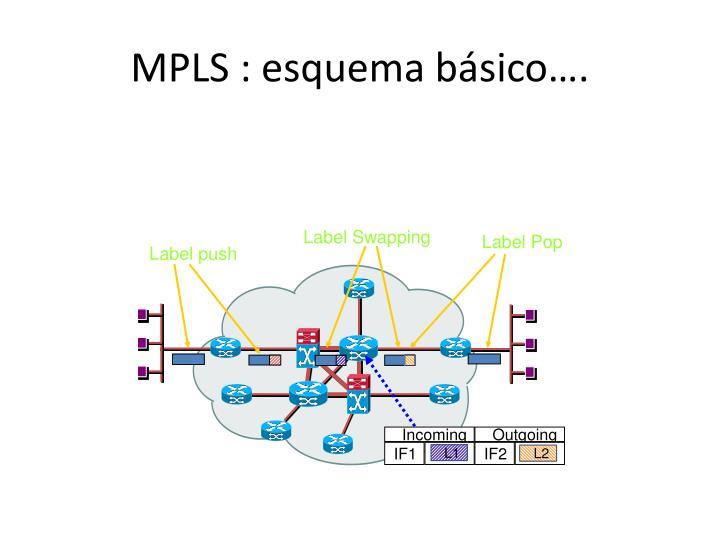 MPLS : esquema básico….