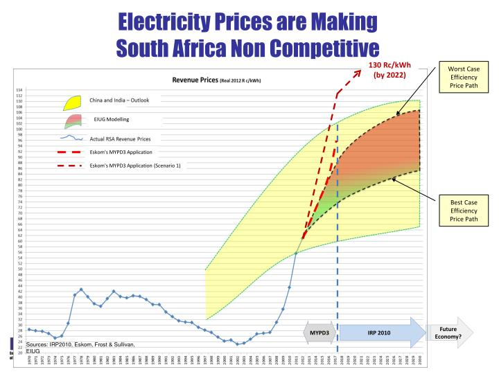 Electricity Prices are Making